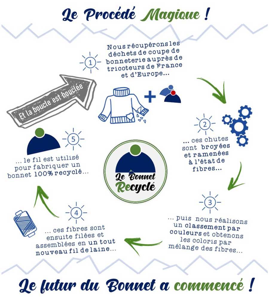 Le procédé magique du recyclage textile